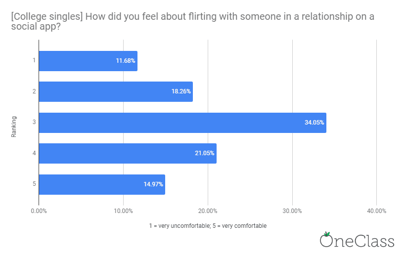 Chart showing college singles don't care that they're flirting with someone in a relationship through social apps