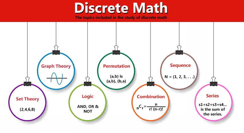 An image of topics in Discrete Math