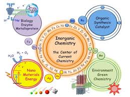 Chart with some of the different topics in inorganic chemistry