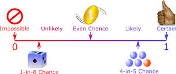 This image provides a simplified view of probability.
