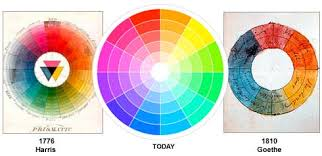 Image showing basic color theory