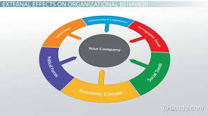 This graph shows how organizational behavior can impact a business.