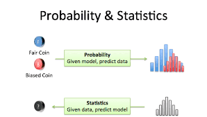 This picture shows the difference between stats and probability