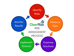 Learn how to manage risk.