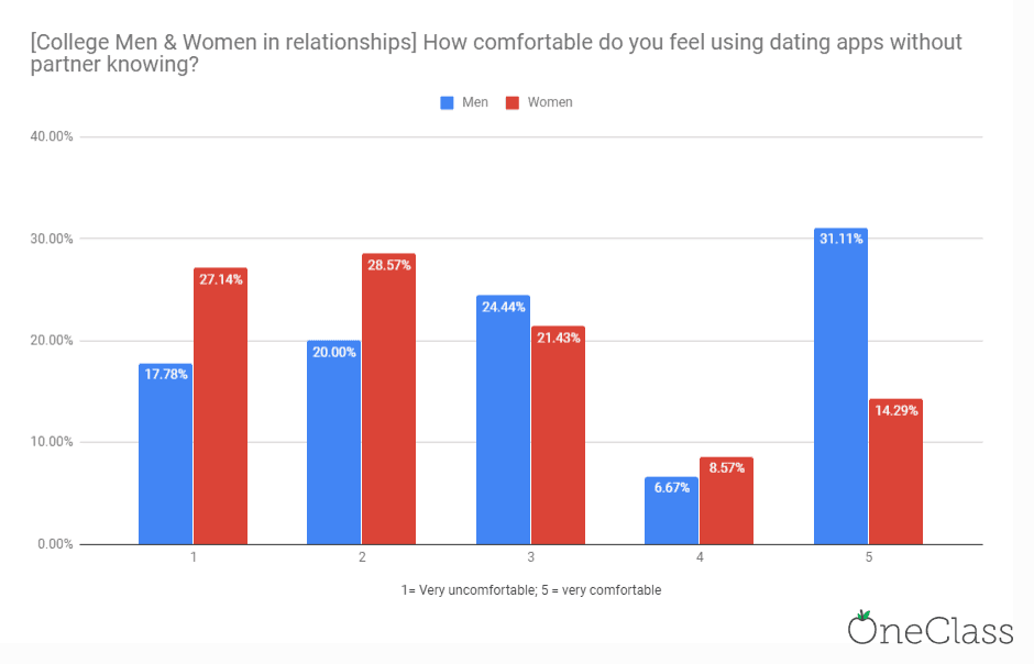 Bar chart showing men are most comfortable with meeting up with someone in a relationship off dating apps more than women while in college