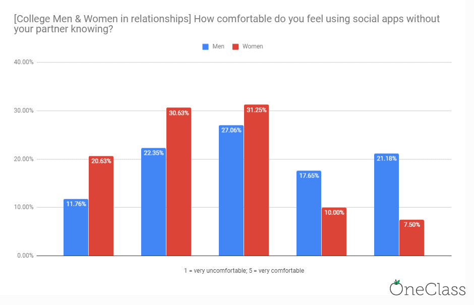Bar chart showing men are most comfortable with meeting up with someone in a relationship off social apps more than women while in college