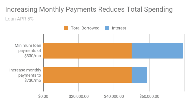 increase monthly payments to reduce total spending