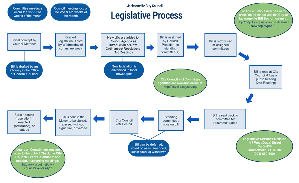 current legal systems and process in a chart