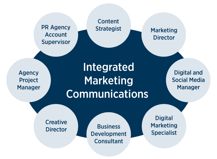 Different types of Integrated Marketing Communications