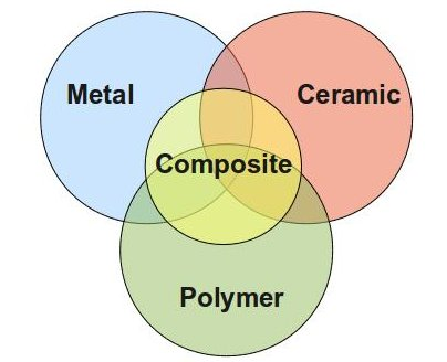 different forms of materials such as ceramics