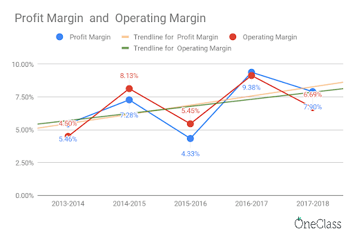 queen's university's profit and operating margins have been relatively stable from 2014-2018