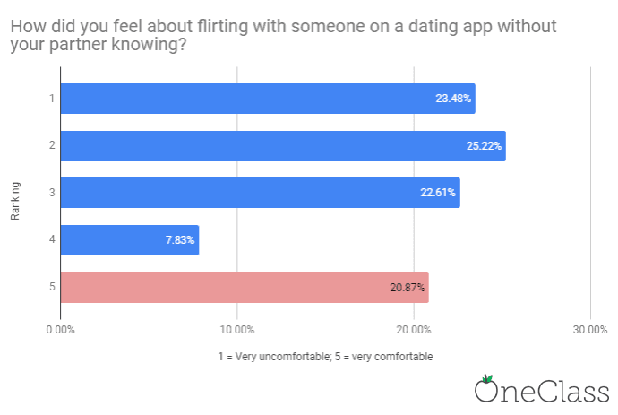 Chart showing that 20 percent of students in relationships are very comfortable flirting with someone on a dating app without their partner knowing