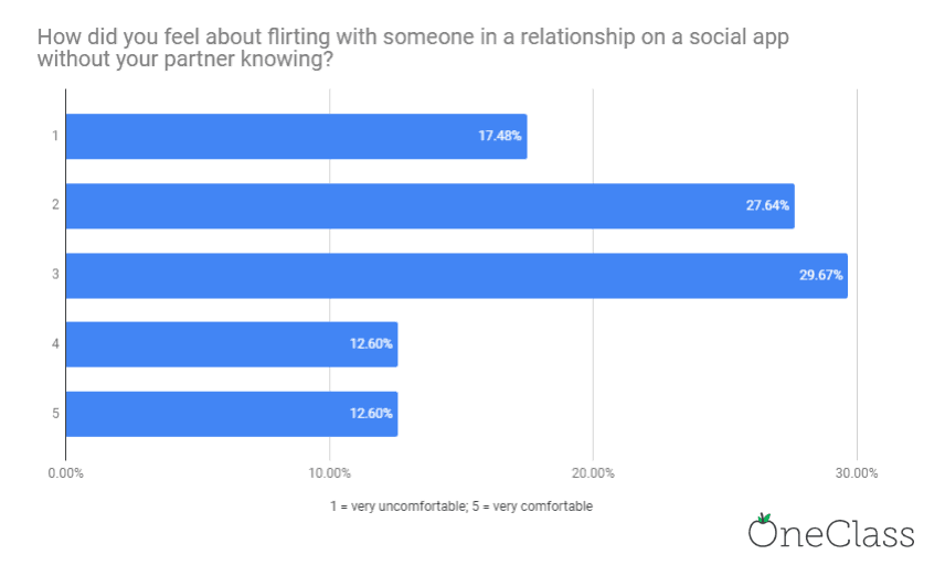 chart showing that students in relationships tend feel most indifferent when they're flirting with someone that isn't their partner through a social app