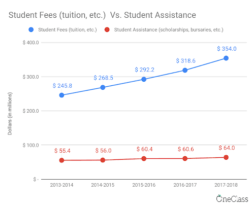 student fees has increased much more than student assistance.