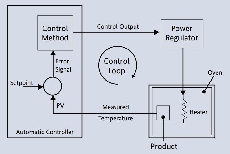 A simple graphic illustration of an automatic control loop