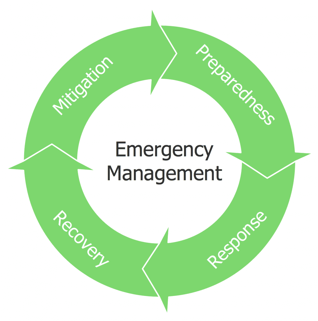 An image of the Emergency Management cycle