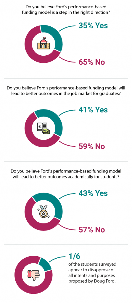 infographic on college student responses to doug ford's performance-based funding models