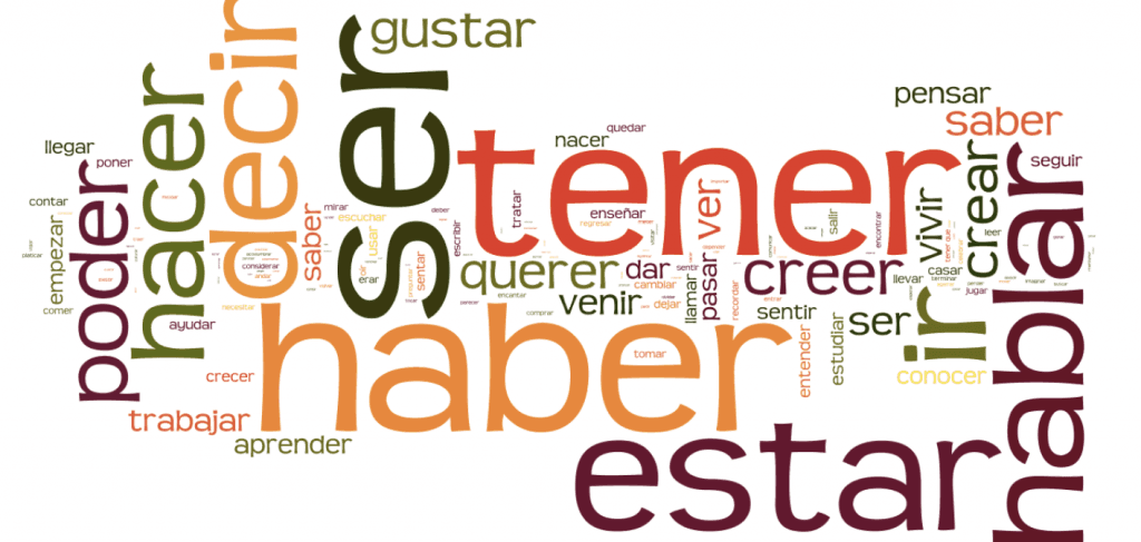 Word cloud of frequently used spanish words