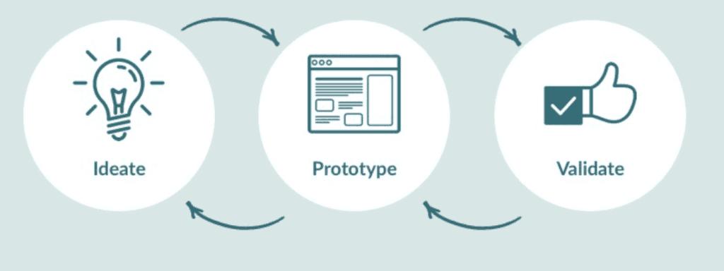 3 processes of product development
