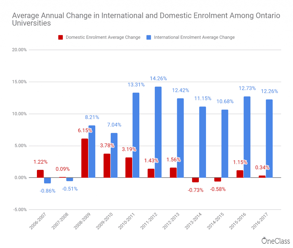 average annual change in international and domestic enrolment in ontario universities