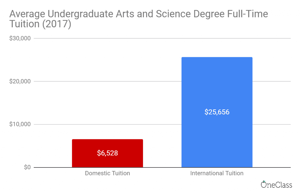 tuition cost of an average undergraduate arts and science degree in Ontario, 2017