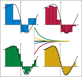Charts seen in  numerical analysis