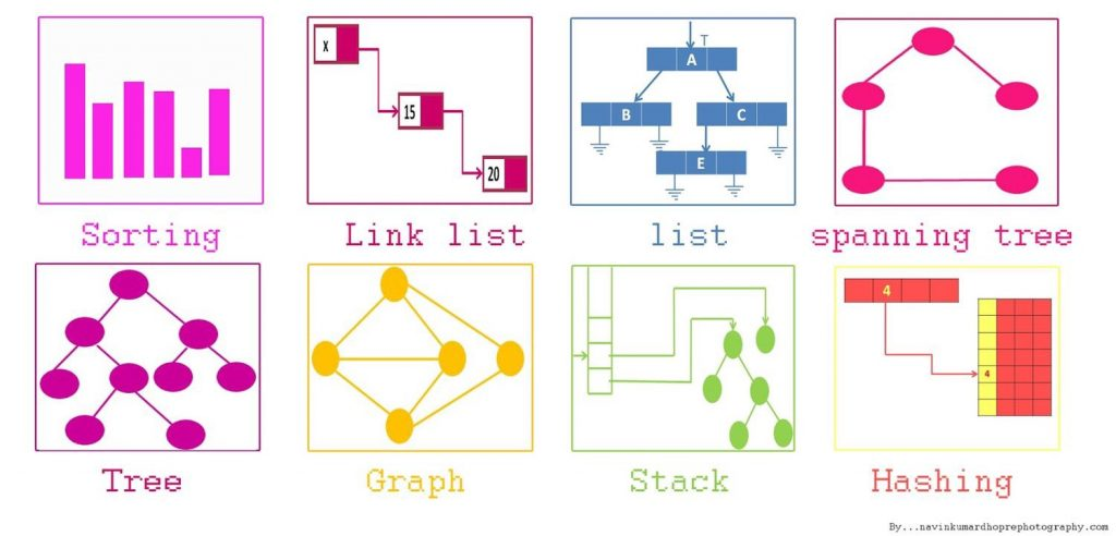 Illustration of different data structures in computer science.