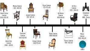 This graphic shows the timeline of the design of furniture throughout the years