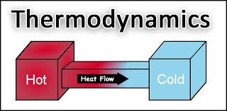 Image of thermodynamics and heat flow