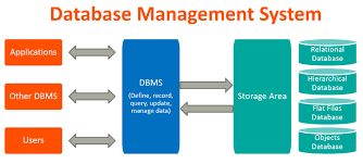 This graphic shows the flow of database management systems
