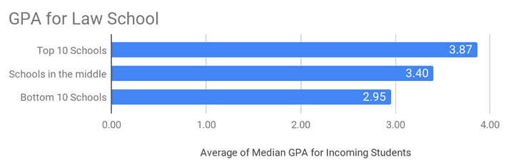 law school students GPA