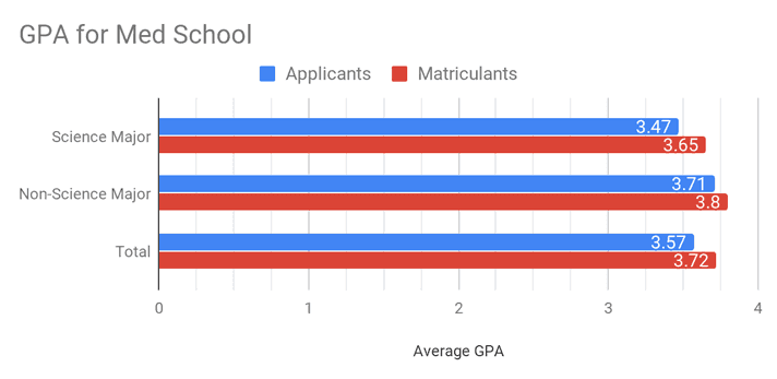 med school applicants GPA