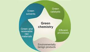 A chart of the main parts of green chemistry