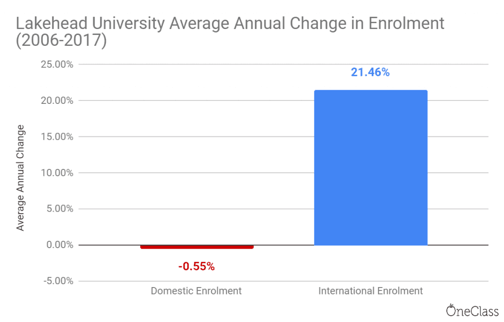 lakehead university average annual change in enrolment from 2006-2017