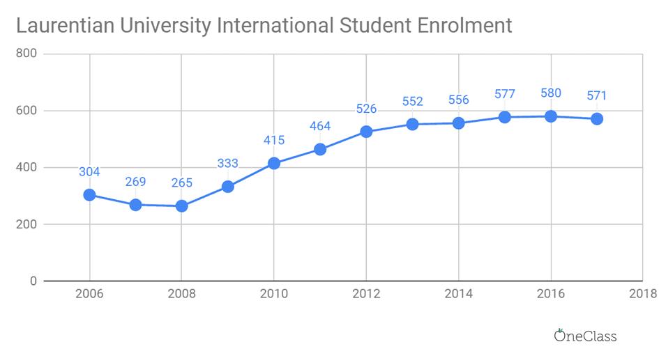 laurentian university international student enrolment has been steadily increasing each year