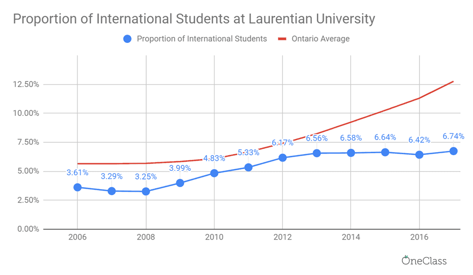 proportion of international students at laurentian university has significantly increased in 12 years.