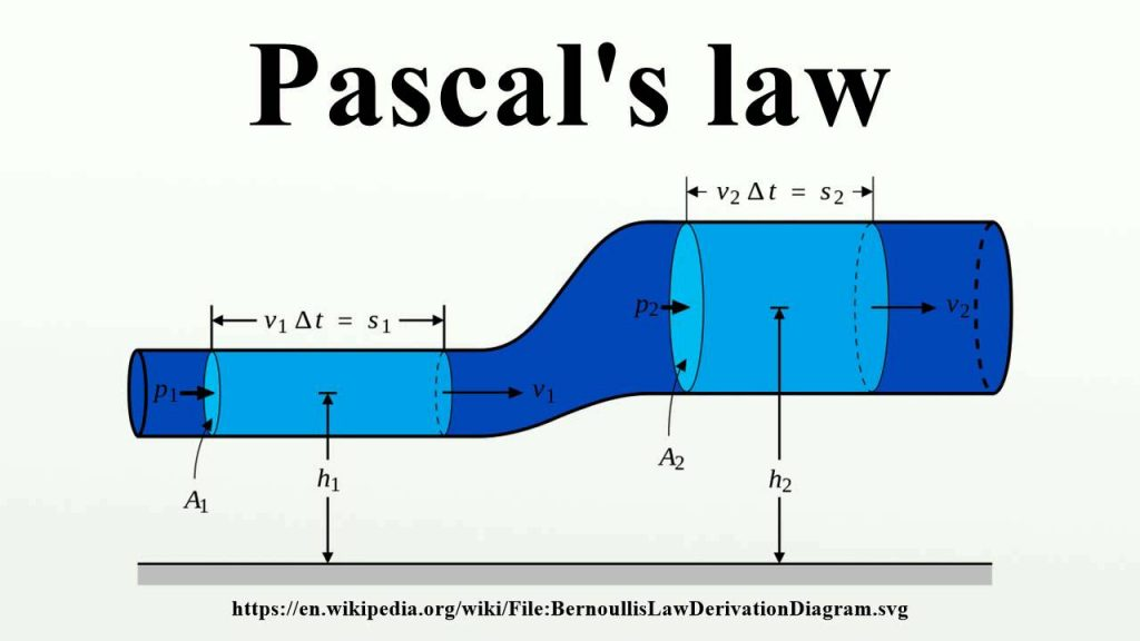 fluid flow based on pascal's law