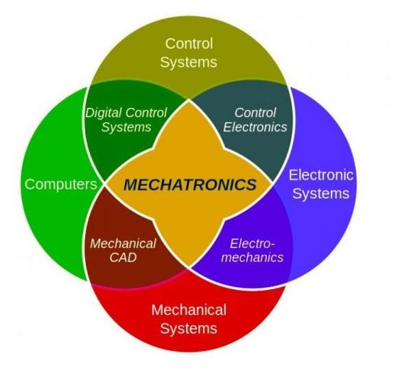 Venn diagram showing the different topics for mechatronics