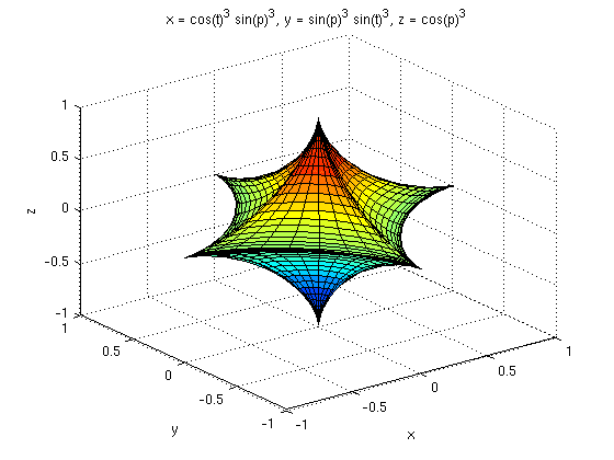 3 dimensional graph