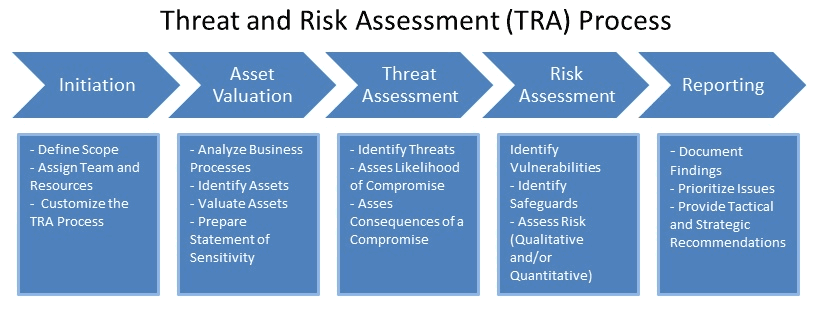 The instructor explains the steps in the threat assessment process.