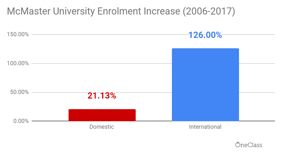 mcmaster university international enrolment has skyrocketed relative to domestic enrolment from 2006 to 2017