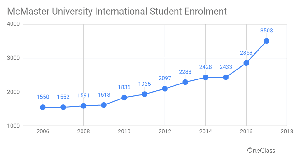 mcmaster university international student enrolment has been steadily increasing each year