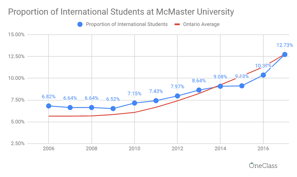 proportion of international students at mcmaster university has almost doubled in 12 years.