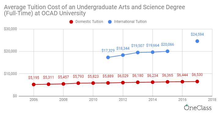 international tuition at OCAD university has been steadily increasing while domestic tuition has almost flatlined.