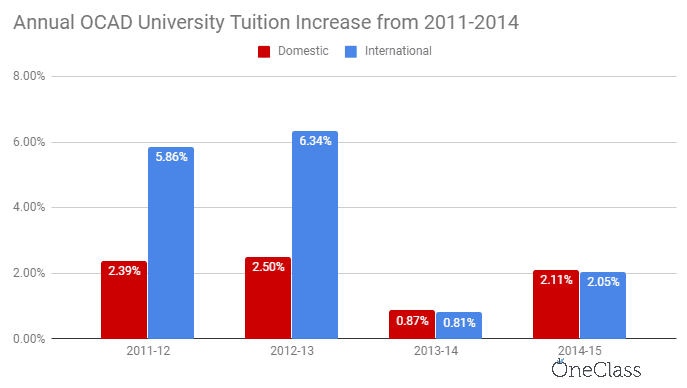 From 2011 to 2015, OCAD university's international tuition has outpaced domestic tuition by significant amounts