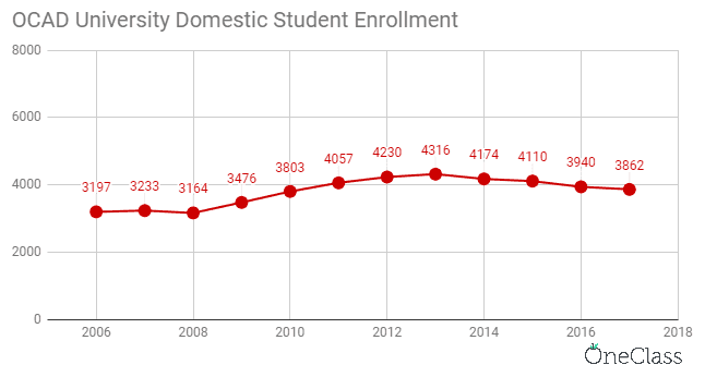 OCAD university domestic student enrolment has increased from 2006 to 2013 but then has been on a steady decline from then on.