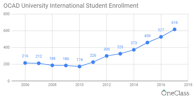 OCAD university international student enrolment has been steadily increasing each year