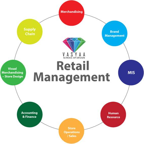 Graph showing relationship between various aspects of retail management.