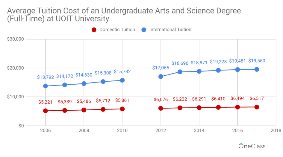 international tuition at UOIT has been steadily increasing while domestic tuition has almost flatlined.
