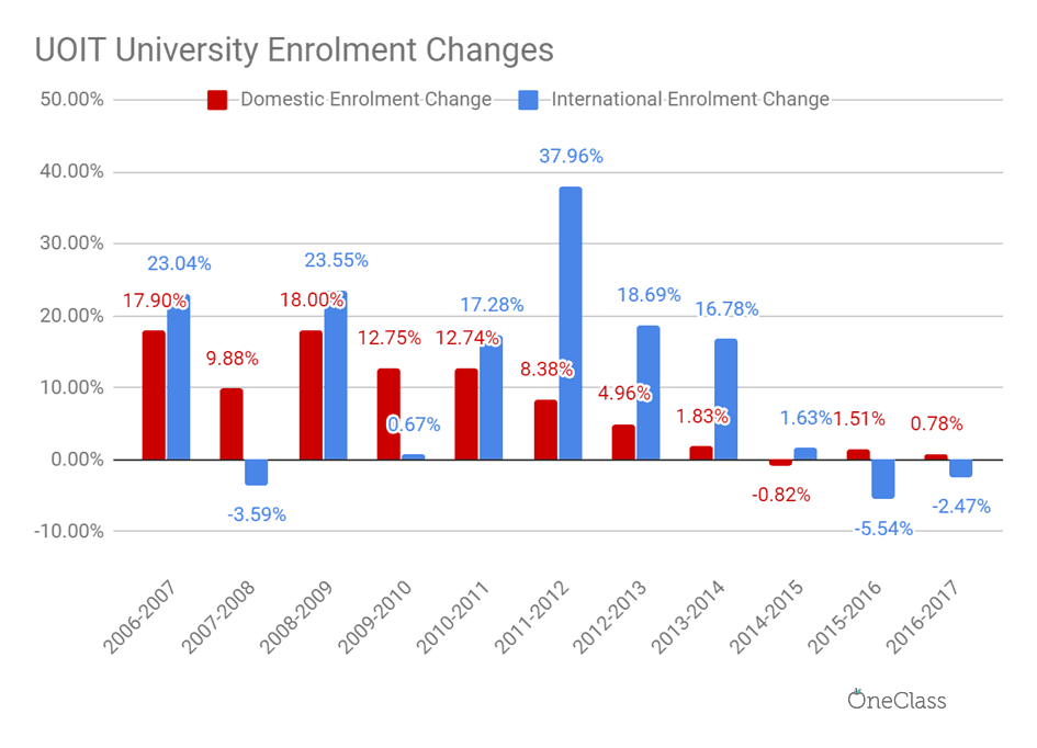 UOIT international enrolment grew at much higher rates than domestic enrolment for most years from 2006 to 2015